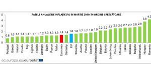 Romania a avut cea mai mare inflatie din UE in luna martie 2019, potrivit statisticii europene